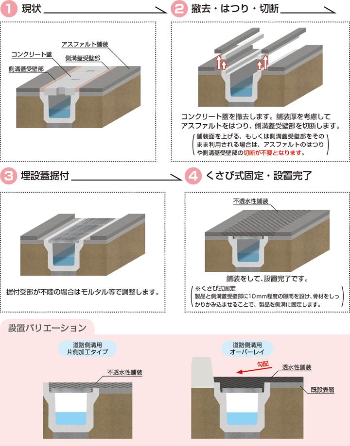 コンクリート製側溝対応型/ハイテン鋼製埋設蓋 既設道路側溝用