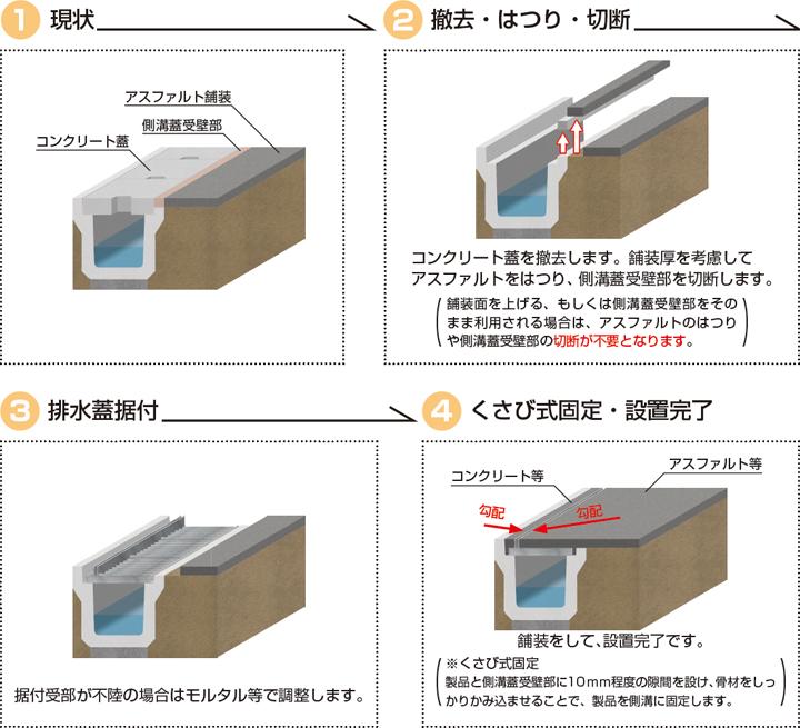 コンクリート製側溝対応型/ハイテン鋼製埋設スリット排水蓋 既設道路側溝用 サイドスリット型