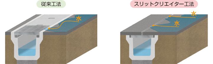 排水能力向上