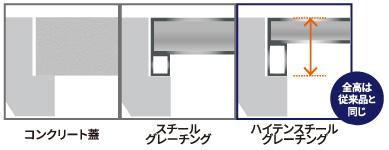 コンクリート蓋とスチールグレーチング比較