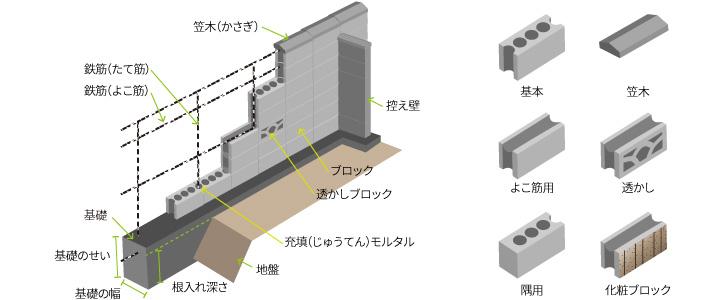 コンクリート ブロック 種類