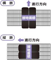 タイヤ設置面積