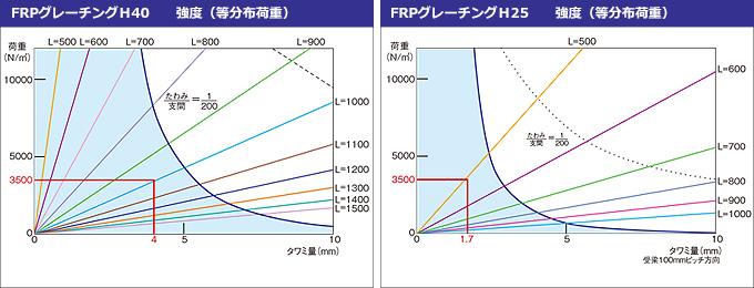 FRPグレーチング耐荷重