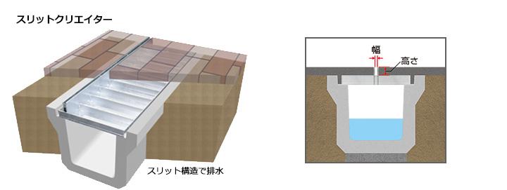 スリットクリエイター(排水埋設蓋)の構造
