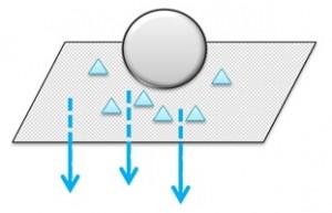 3つの分離機能の図