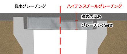 舗装圧の比較