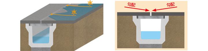 スリット排水構造