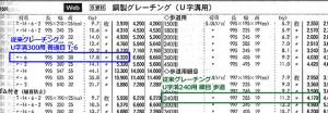 従来鋼製グレーチング 物価本掲載情報
