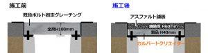 埋設蓋を使用して暗渠化した場合の舗装厚