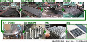 グレーチング製造方法 側溝蓋製造工場