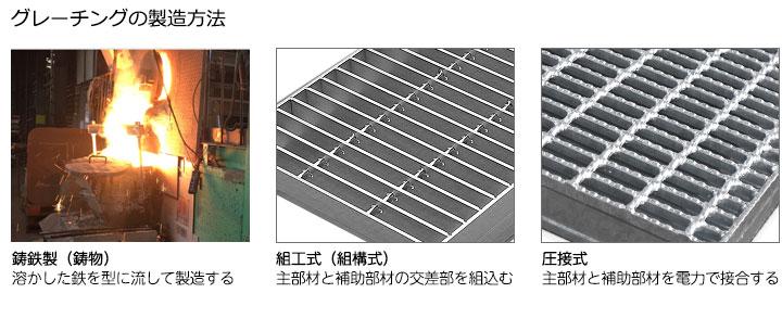 グレーチングの製造方法 鋳物・組工・圧接