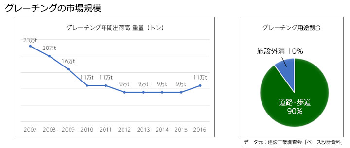 グレーチングの市場規模 年間出荷重量と使用用途割合