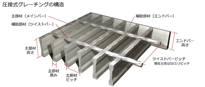 ツイスト圧接式グレーチングの構造