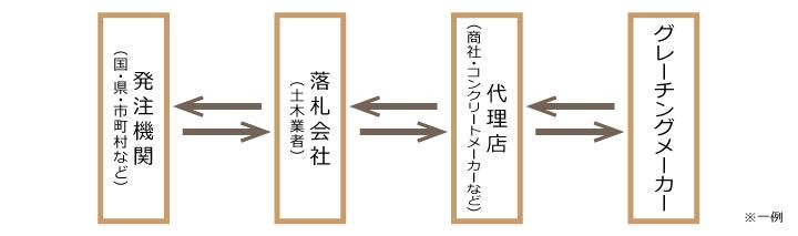 グレーチングの流通過程