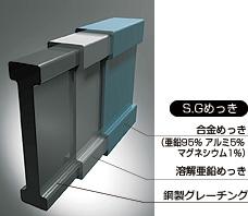 鉄がさびやすい場所専用の表面処理