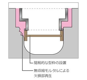 壊れた側溝本体も同時に修理できる