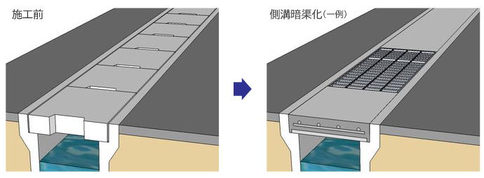 埋設型枠を使用して暗渠化する例