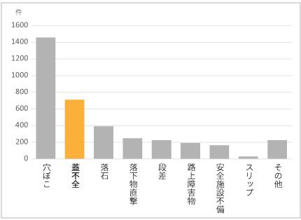 グレーチングの跳ね上がり賠償事案件数グラフ