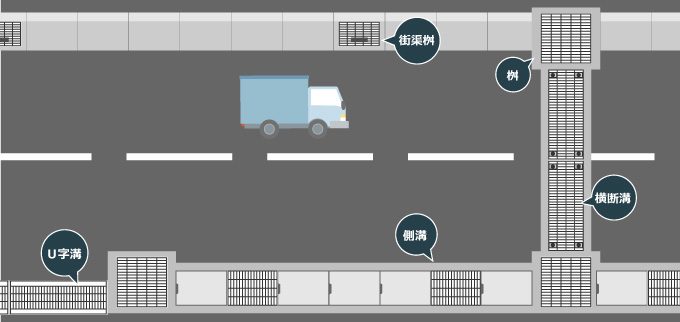 道路と側溝