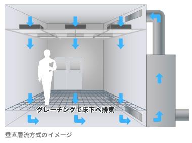 クリーンルーム垂直層流方式のグレーチング