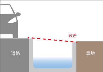 水路に段差があり蓋ができない